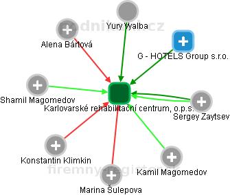 Karlovarské rehabilitační centrum, o.p.s. - náhled vizuálního zobrazení vztahů obchodního rejstříku
