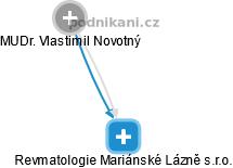 Revmatologie Mariánské Lázně s.r.o. - náhled vizuálního zobrazení vztahů obchodního rejstříku