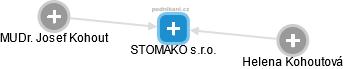 STOMAKO s.r.o. - náhled vizuálního zobrazení vztahů obchodního rejstříku