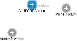 ALUFORES, s.r.o. - náhled vizuálního zobrazení vztahů obchodního rejstříku