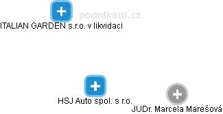 HSJ Auto spol. s r.o. - náhled vizuálního zobrazení vztahů obchodního rejstříku