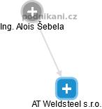 AT Weldsteel s.r.o. - náhled vizuálního zobrazení vztahů obchodního rejstříku