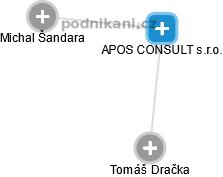 APOS CONSULT s.r.o. - náhled vizuálního zobrazení vztahů obchodního rejstříku