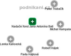 Nadační fond Jana Antonína Bati - obrázek vizuálního zobrazení vztahů obchodního rejstříku