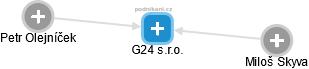 G24 s.r.o. - náhled vizuálního zobrazení vztahů obchodního rejstříku