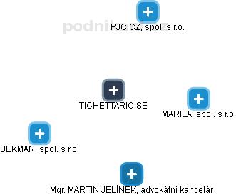TICHETTARIO SE - náhled vizuálního zobrazení vztahů obchodního rejstříku