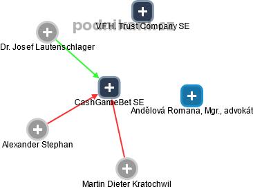 CashGameBet SE - náhled vizuálního zobrazení vztahů obchodního rejstříku