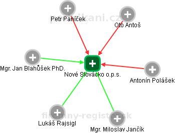 Nové Slovácko o.p.s. - obrázek vizuálního zobrazení vztahů obchodního rejstříku