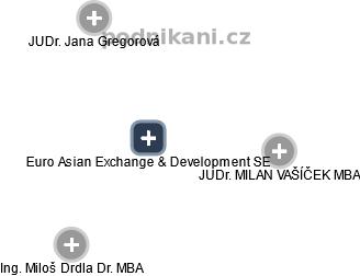 Euro Asian Exchange & Development SE - náhled vizuálního zobrazení vztahů obchodního rejstříku