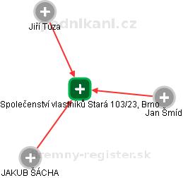 Společenství vlastníků Stará 103/23, Brno - náhled vizuálního zobrazení vztahů obchodního rejstříku