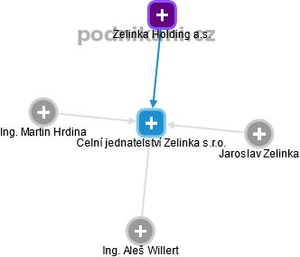 Celní jednatelství Zelinka s.r.o. - náhled vizuálního zobrazení vztahů obchodního rejstříku