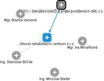 Centrum rehabilitačních služeb, člen skupiny Jitro s.r.o. - náhled vizuálního zobrazení vztahů obchodního rejstříku
