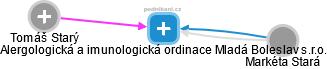 Alergologická a imunologická ordinace Mladá Boleslav s.r.o. - náhled vizuálního zobrazení vztahů obchodního rejstříku