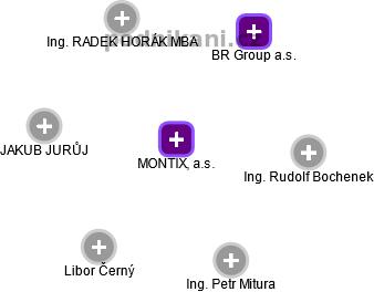 MONTIX, a.s. - náhled vizuálního zobrazení vztahů obchodního rejstříku