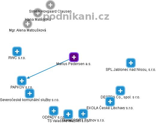 Marius Pedersen a.s. - náhled vizuálního zobrazení vztahů obchodního rejstříku