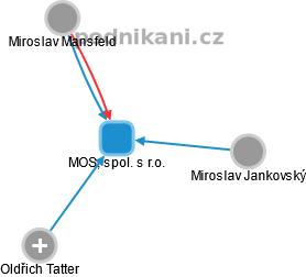 MOS, spol. s r.o. - náhled vizuálního zobrazení vztahů obchodního rejstříku