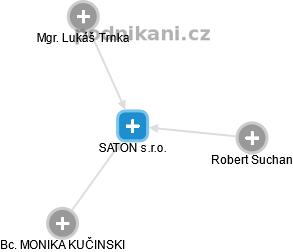 SATON s.r.o. - náhled vizuálního zobrazení vztahů obchodního rejstříku
