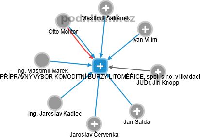 PŘÍPRAVNÝ VÝBOR KOMODITNÍ BURZY LITOMĚŘICE, spol. s r.o. v likvidaci - náhled vizuálního zobrazení vztahů obchodního rejstříku