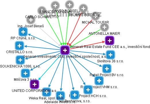 Generali Investments CEE, investiční společnost, a.s. - náhled vizuálního zobrazení vztahů obchodního rejstříku