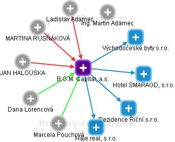B.G.M. Capital, a.s. - náhled vizuálního zobrazení vztahů obchodního rejstříku