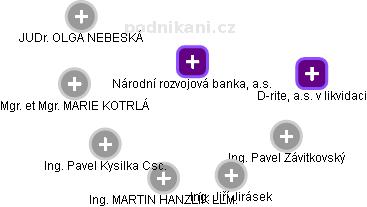 Českomoravská záruční a rozvojová banka, a.s. - náhled vizuálního zobrazení vztahů obchodního rejstříku