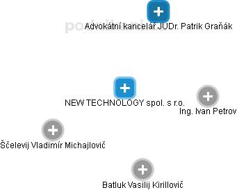 NEW TECHNOLOGY spol. s r.o. - náhled vizuálního zobrazení vztahů obchodního rejstříku
