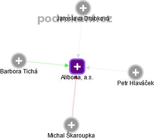 Alibona, a.s. - náhled vizuálního zobrazení vztahů obchodního rejstříku