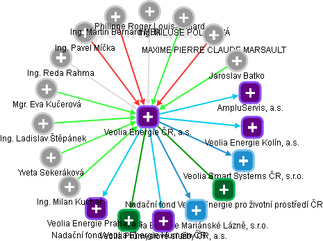 Veolia Energie ČR, a.s. - náhled vizuálního zobrazení vztahů obchodního rejstříku