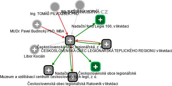 Československá obec legionářská, z. s. - náhled vizuálního zobrazení vztahů obchodního rejstříku