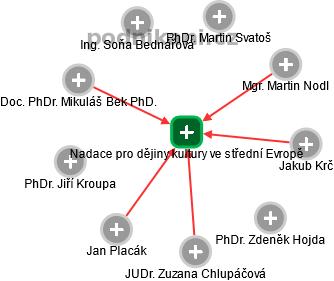 Nadace pro dějiny kultury ve střední Evropě - náhled vizuálního zobrazení vztahů obchodního rejstříku