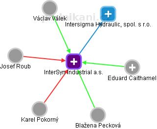 InterSyn Industrial a.s. - obrázek vizuálního zobrazení vztahů obchodního rejstříku