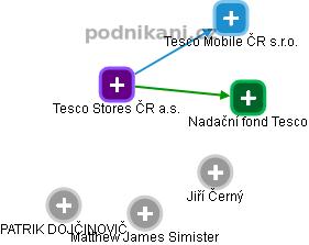 Tesco Stores ČR a.s. - náhled vizuálního zobrazení vztahů obchodního rejstříku