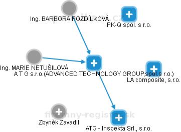 A T G s.r.o.(ADVANCED TECHNOLOGY GROUP,spol.s r.o.) - náhled vizuálního zobrazení vztahů obchodního rejstříku