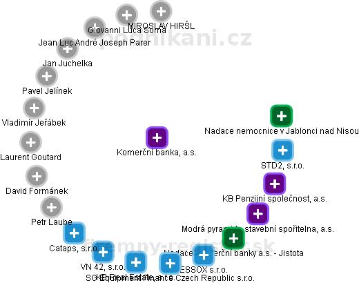 Komerční banka, a.s. - náhled vizuálního zobrazení vztahů obchodního rejstříku