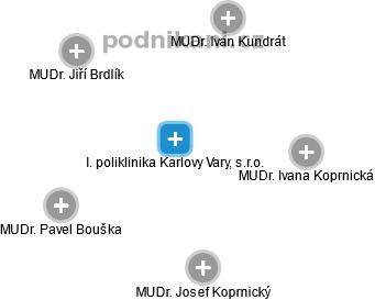 I. poliklinika Karlovy Vary, s.r.o. - náhled vizuálního zobrazení vztahů obchodního rejstříku
