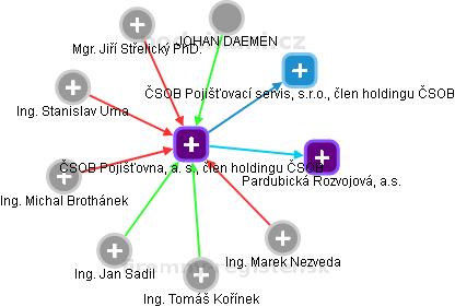 ČSOB Pojišťovna, a. s., člen holdingu ČSOB - náhled vizuálního zobrazení vztahů obchodního rejstříku