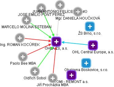OHL ŽS, a.s. - náhled vizuálního zobrazení vztahů obchodního rejstříku