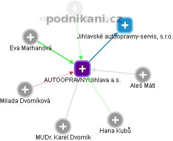 AUTOOPRAVNY Jihlava a.s. - náhled vizuálního zobrazení vztahů obchodního rejstříku