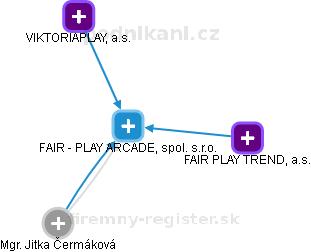FAIR - PLAY ARCADE, spol. s.r.o. - náhled vizuálního zobrazení vztahů obchodního rejstříku