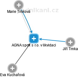 AGNA spol. s r.o. v likvidaci - náhled vizuálního zobrazení vztahů obchodního rejstříku