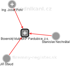 Boxerský klub SKP Pardubice, z.s. - náhled vizuálního zobrazení vztahů obchodního rejstříku