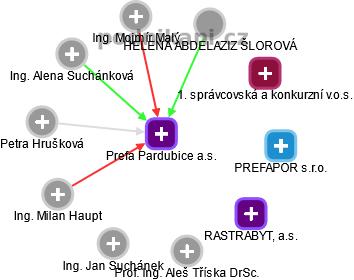 Prefa Pardubice a.s. - náhled vizuálního zobrazení vztahů obchodního rejstříku