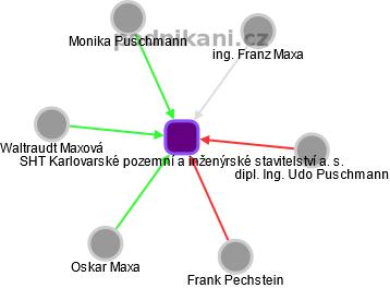 SHT Karlovarské pozemní a inženýrské stavitelství a. s. - náhled vizuálního zobrazení vztahů obchodního rejstříku