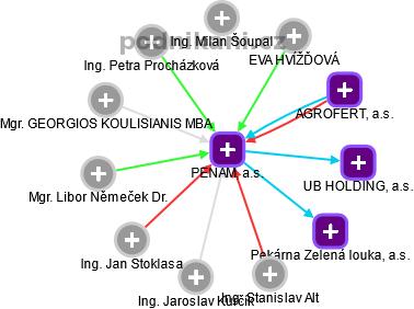 PENAM, a.s. - náhled vizuálního zobrazení vztahů obchodního rejstříku
