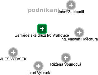 Zemědělské družstvo Vrahovice - náhled vizuálního zobrazení vztahů obchodního rejstříku