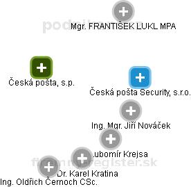 Česká pošta, s.p. - náhled vizuálního zobrazení vztahů obchodního rejstříku