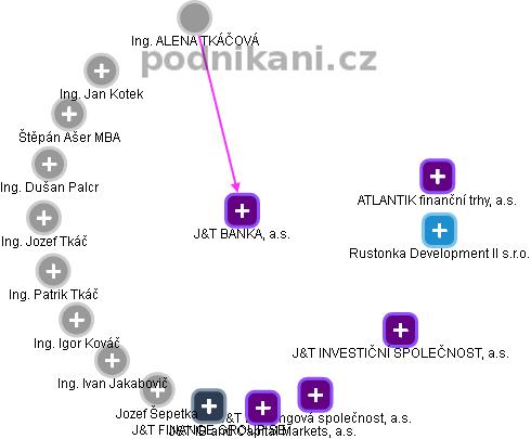 J & T BANKA, a.s. - náhled vizuálního zobrazení vztahů obchodního rejstříku