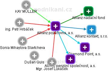 Allianz pojišťovna, a.s. - náhled vizuálního zobrazení vztahů obchodního rejstříku