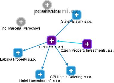 CPI Hotels, a.s. - náhled vizuálního zobrazení vztahů obchodního rejstříku