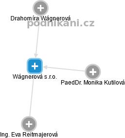 Wágnerová s.r.o. - náhled vizuálního zobrazení vztahů obchodního rejstříku